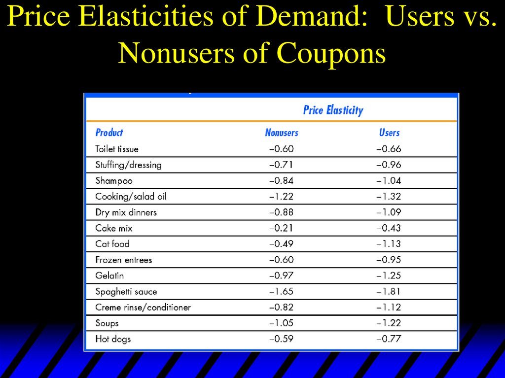 Price Elasticities of Demand: Users vs. Nonusers of Coupons