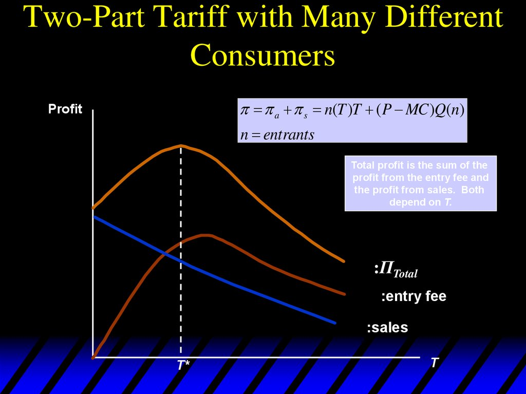 Two-Part Tariff with Many Different Consumers