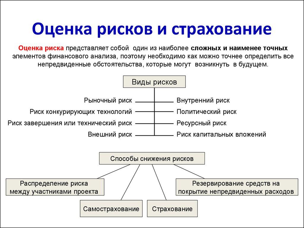 Анализ и оценка рисков при разработке бизнес плана