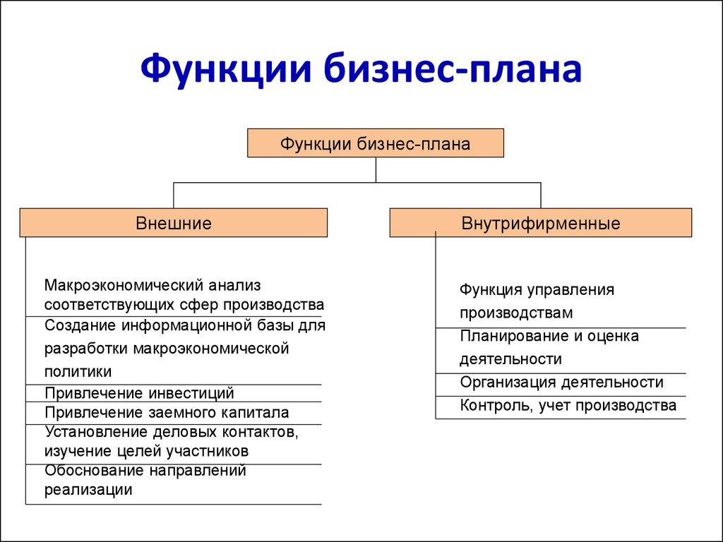 Бизнес план капитал купить бизнес план продажи