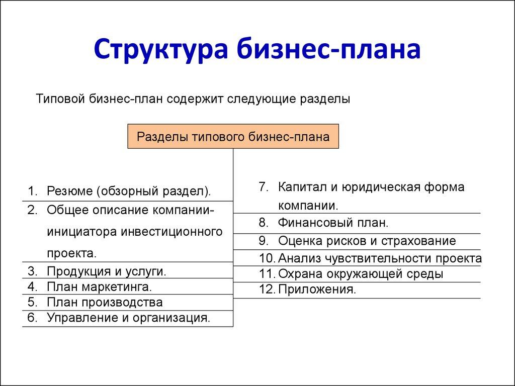 Типовой бизнес план структура открытиями фирмами