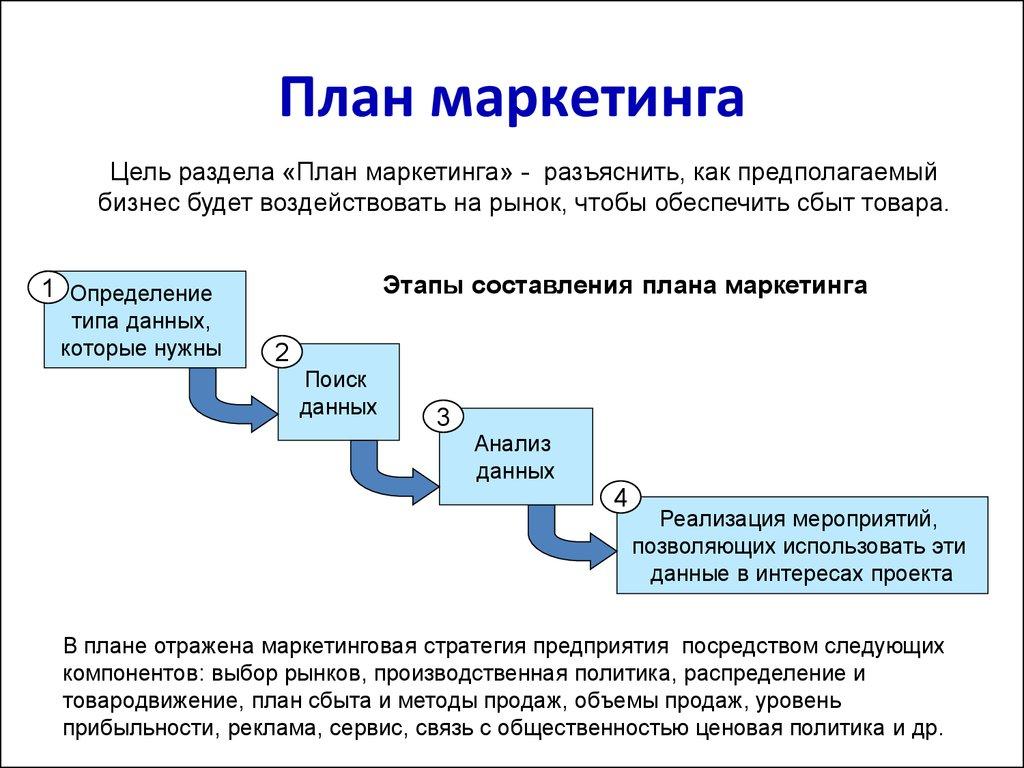 Компоненты типового бизнес плана бизнес план открытия стоматологии