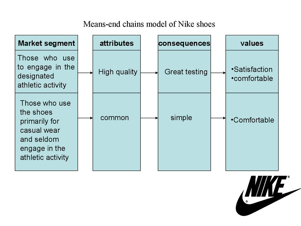 market segmentation of nike company