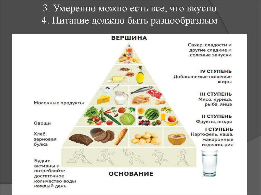 Основы правильного питания для похудения таблица
