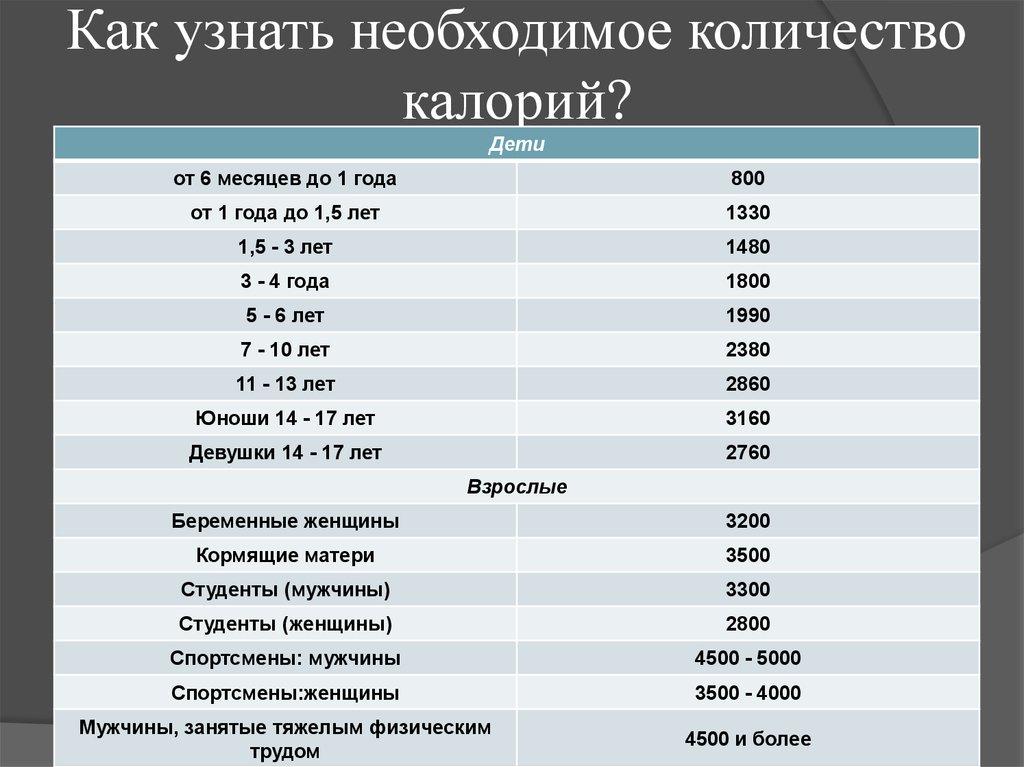 Рассчитать сколько калорий нужно для похудения