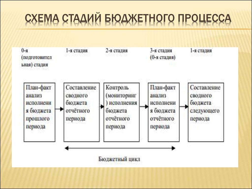 шпаргалка по финансам бюджетное законодательство, исполнение бюджета