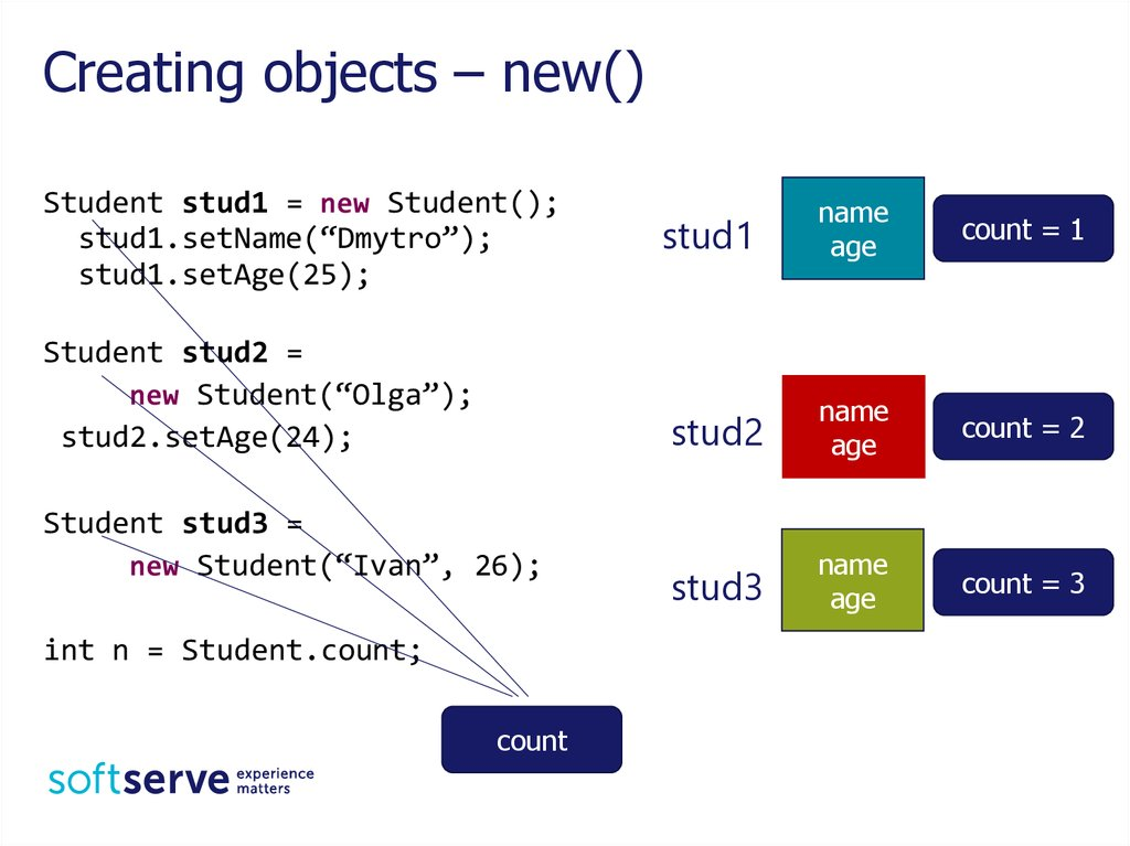 Creating objects – new()