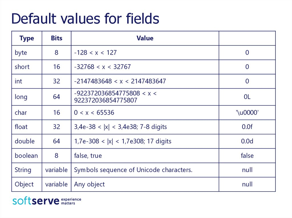 Default values for fields
