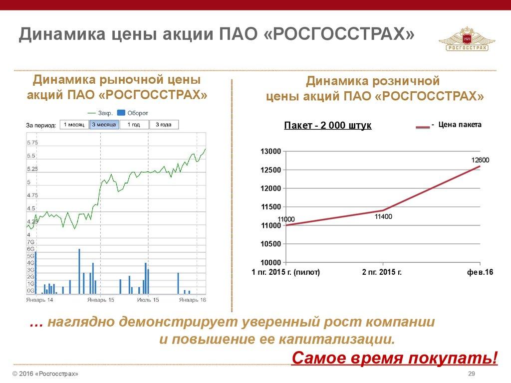 биржевая стоимость акций росгосстрах цены номера