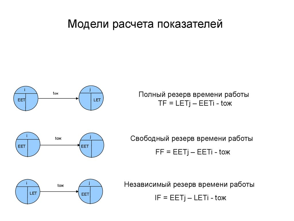 Сетевая девушка модель проекта критический путь и резервы времени работ кавказские веб модели
