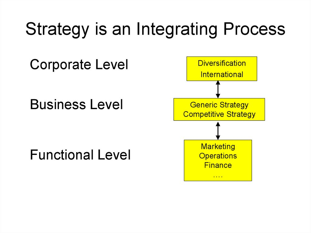 Strategy is an Integrating Process