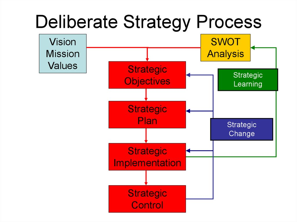 Deliberate Strategy Process