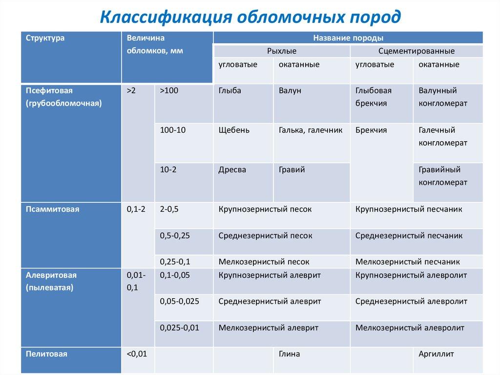 Схема обломочных пород