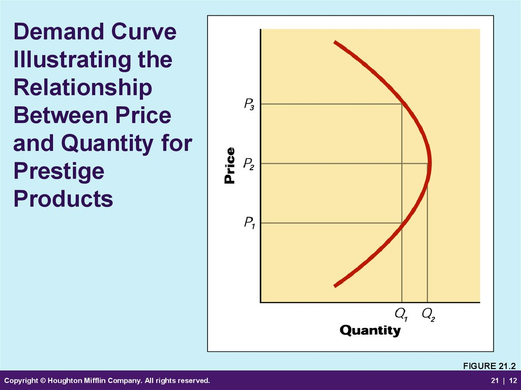 Demand Curve Illustrating the Relationship Between Price and Quantity for Prestige Products