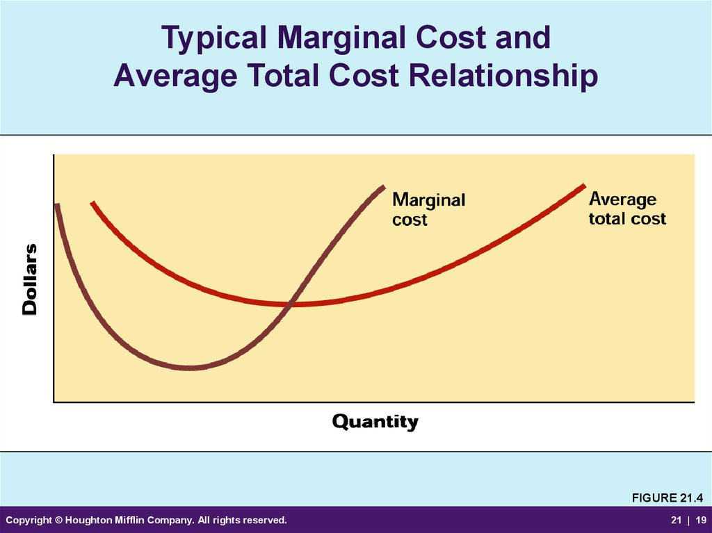 Typical Marginal Cost and Average Total Cost Relationship
