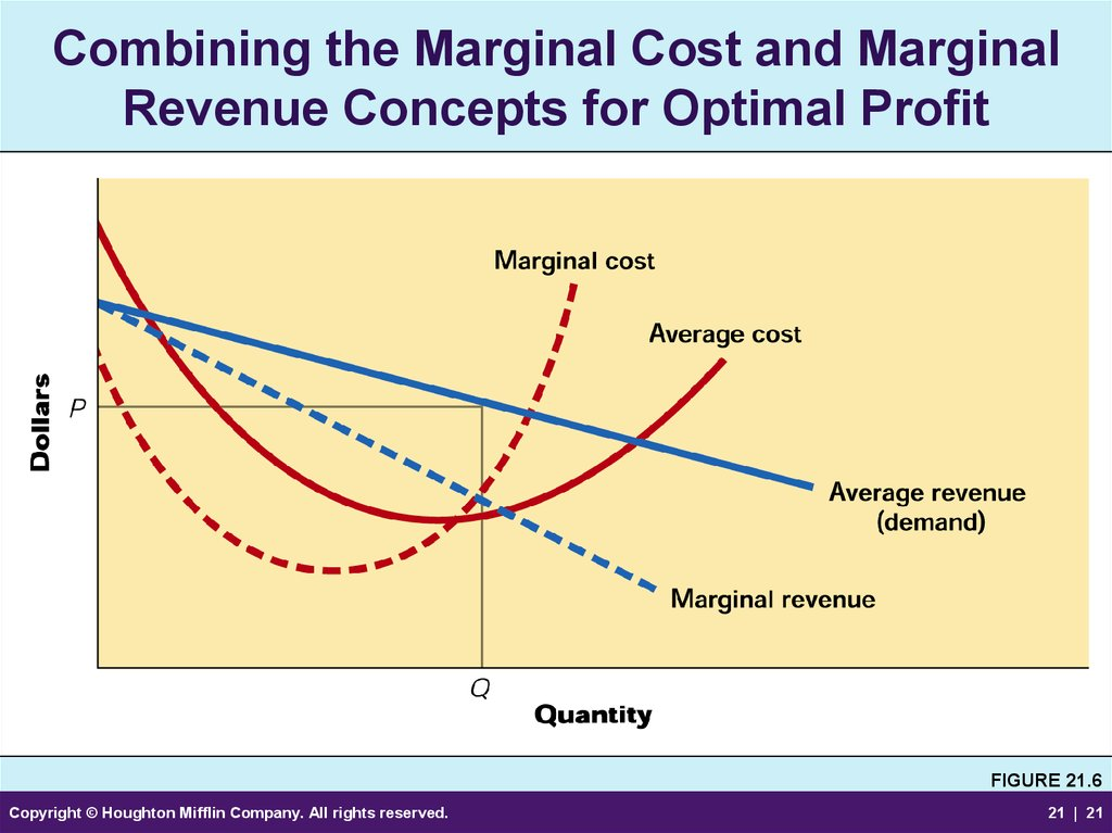 Combining the Marginal Cost and Marginal Revenue Concepts for Optimal Profit