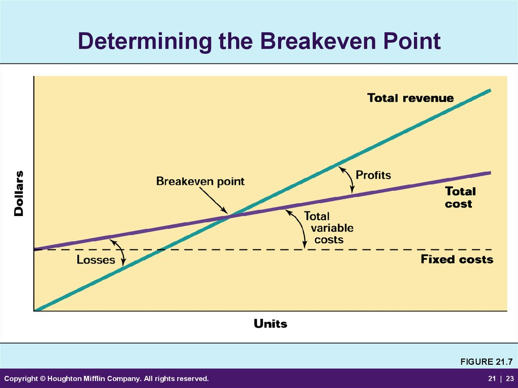 Determining the Breakeven Point