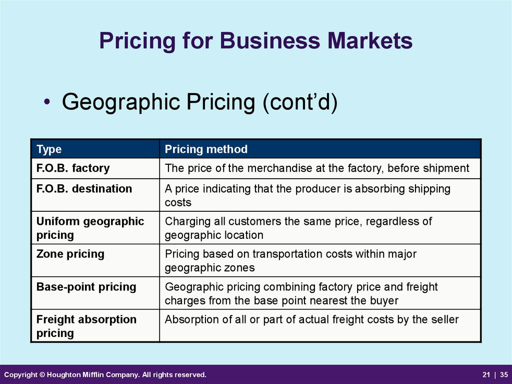 Pricing for Business Markets