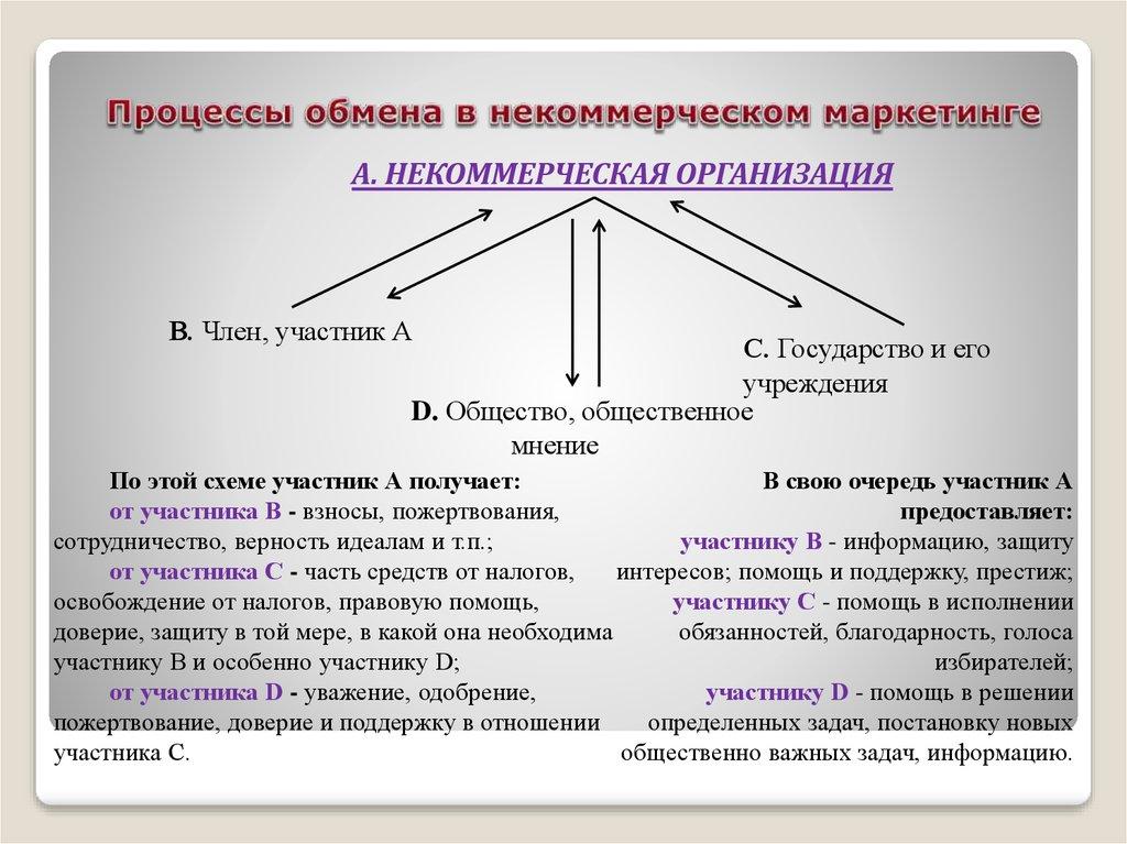 презентация маркетинг в некоммерческих организациях