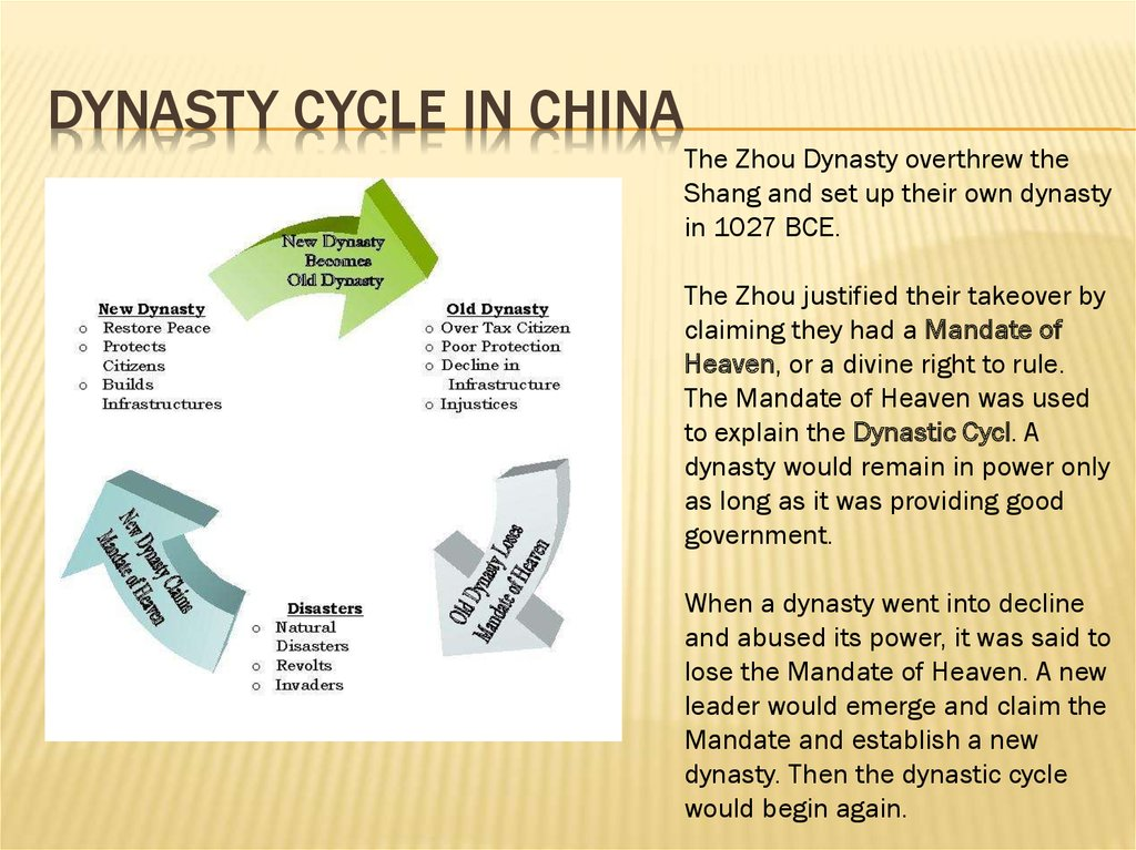 Dynasty cycle in china
