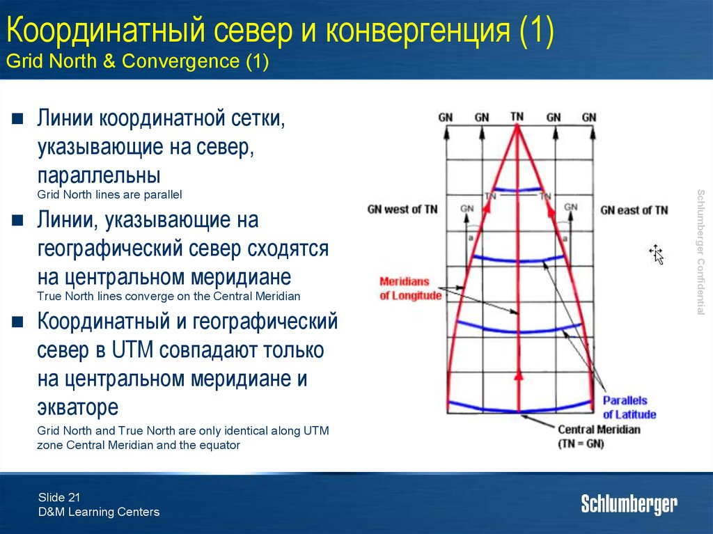 Координатный север и конвергенция (1) Grid North & Convergence (1)