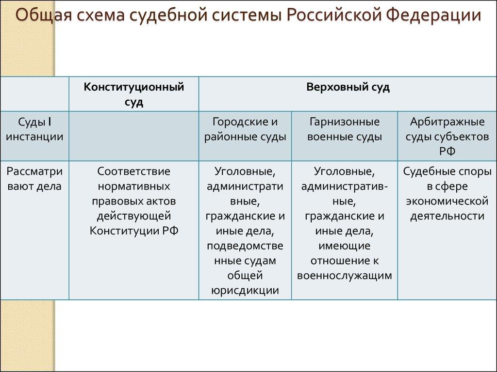Арбитражный процесс порядок рассмотрения дела в президиуме верховного суда рф