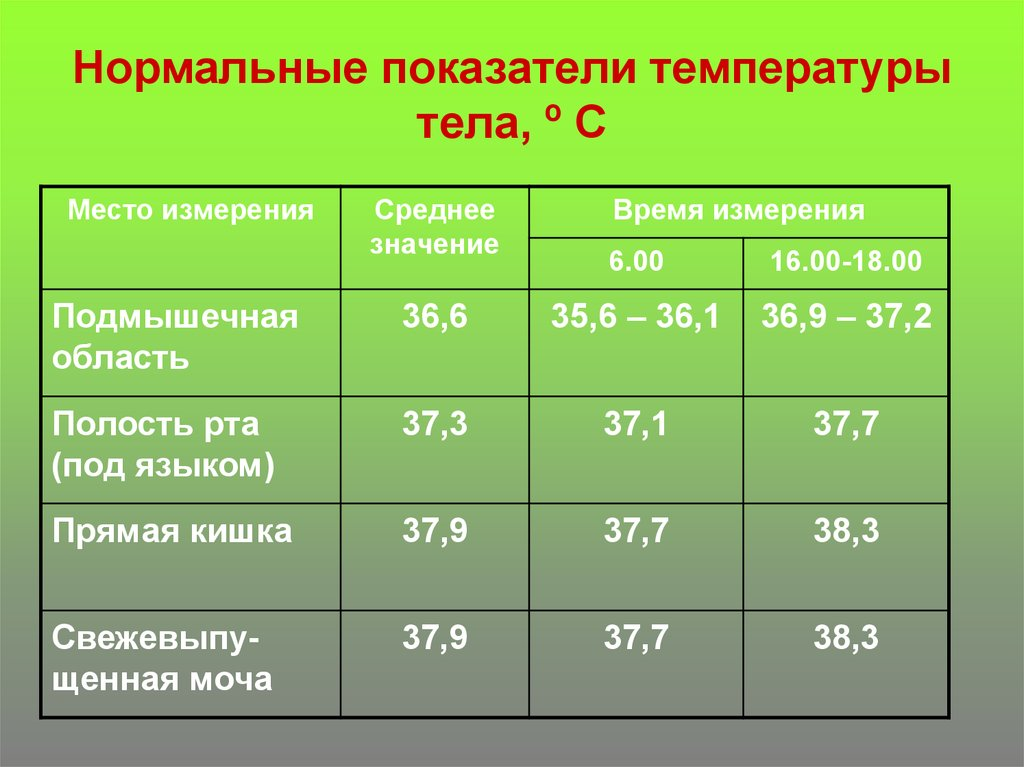 Простатит температура 37 месяц уретрит простатит и цистит