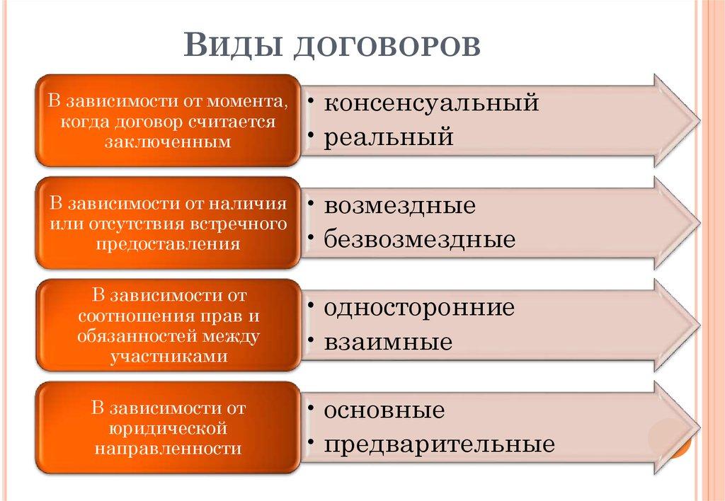 понятие договора в гк рф