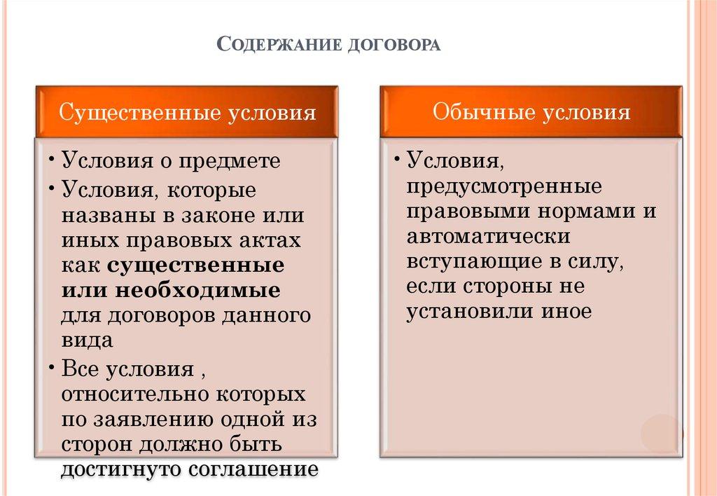 агентирования элементы шпаргалка понятие договор содержание