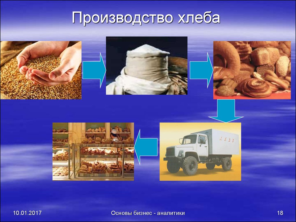 Процесс производства хлеба в картинках