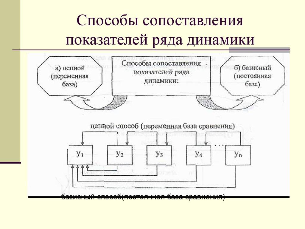 сравнительного рядов особенности динамики. шпаргалка анализа