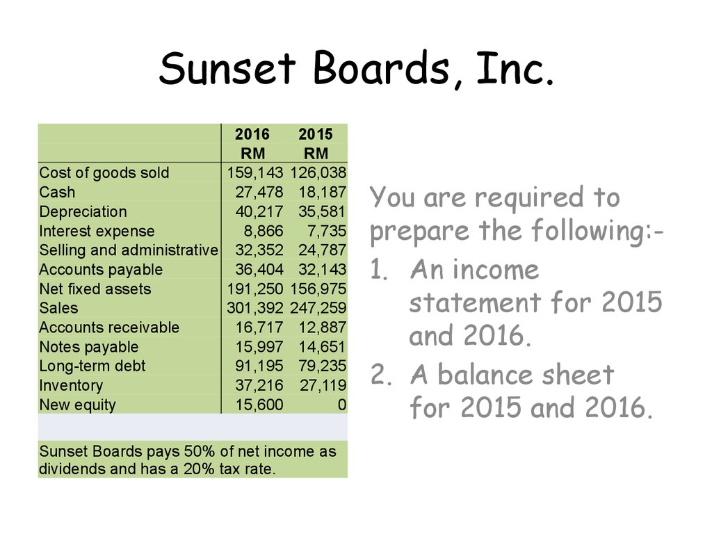 "cash flows and financial statements at sunset boards inc Instructions in an excel document, prepare the following financial statements for the mini-case ""cash flows and financial statements at sunset boards, inc"" on."