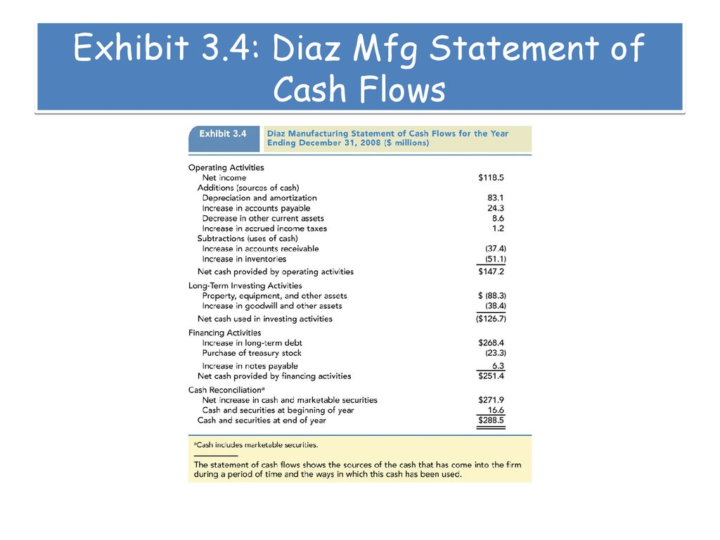 cash flows and financial statements at sunset boards inc Start studying corporate finance - financial statements and cash flows learnsmart learn vocabulary, terms, and more with flashcards, games, and other study tools.