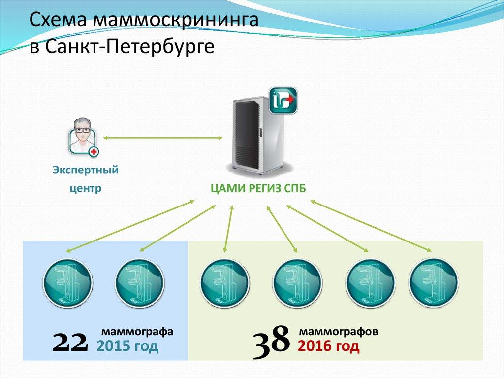 анализы на выявление паразитов в организме человека