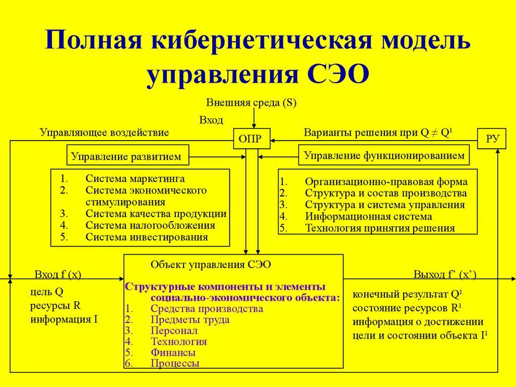 духи управленческие проблемы в кибернетической моделе Orange