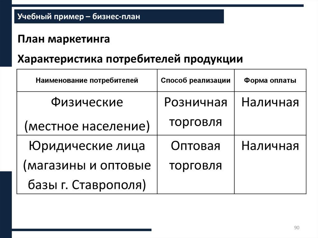 Составление бизнес плана ставрополь бизнес план свадебного агентства готовый