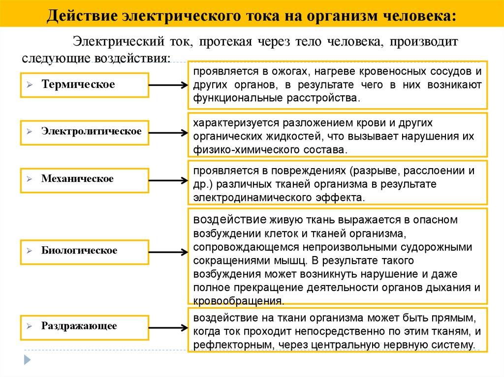 Электробезопасность виды поражений электрическим током правила электробезопасности на стройке