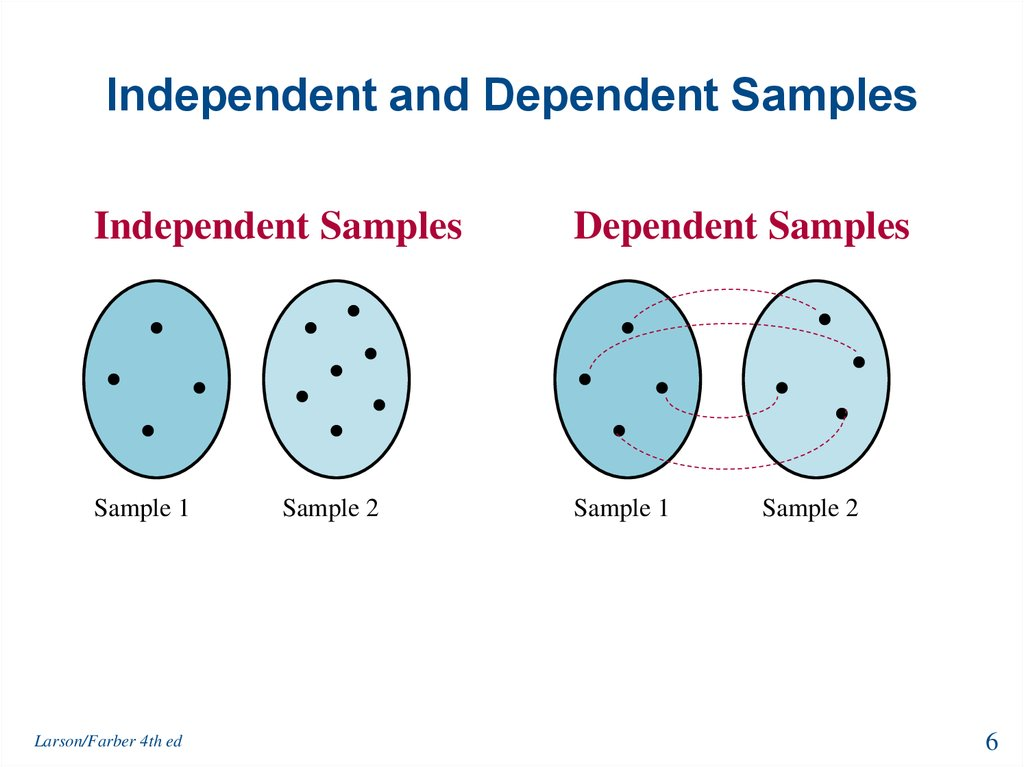 Independent and Dependent Samples