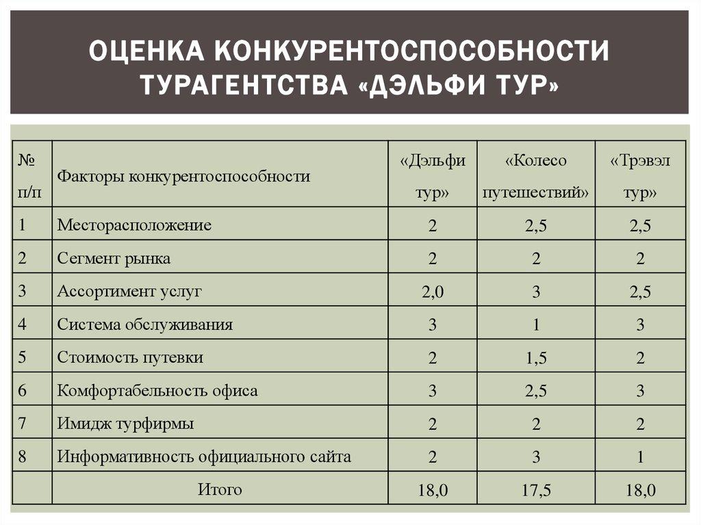 Конкурентоспособность предприятия бухгалтерских услуг hr аутсорсинг москва