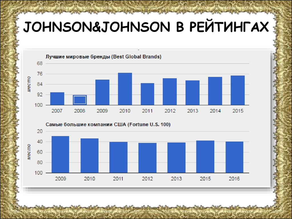 JOHNSON&JOHNSON В РЕЙТИНГАХ