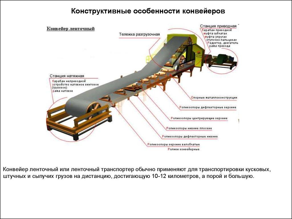Направление груза в конвейерах стоп конвейер