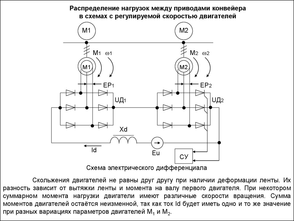 Цепные конвейеры определение запчасти на транспортер т5 москва