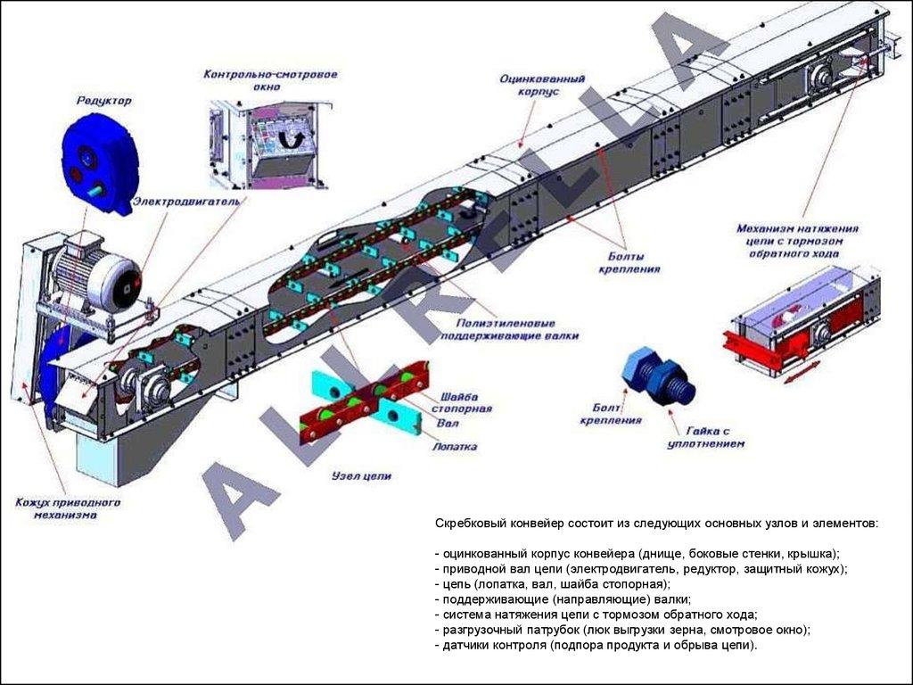 Конструктивные особенности конвейера авито россия фольксваген транспортер т2