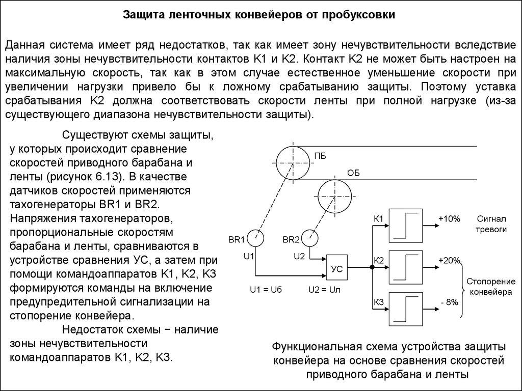 Диапазон скорости конвейера курсовой ленточный транспортер