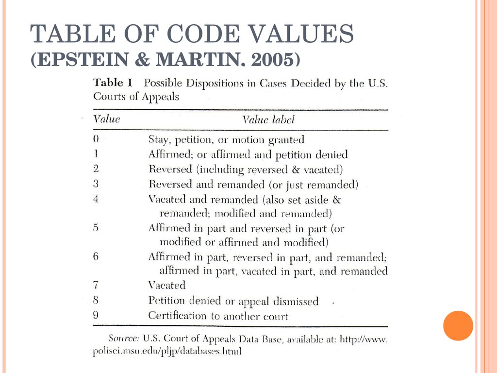 TABLE OF CODE VALUES (EPSTEIN & MARTIN, 2005)