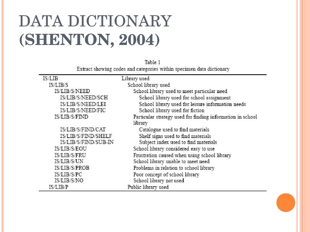 DATA DICTIONARY (SHENTON, 2004)