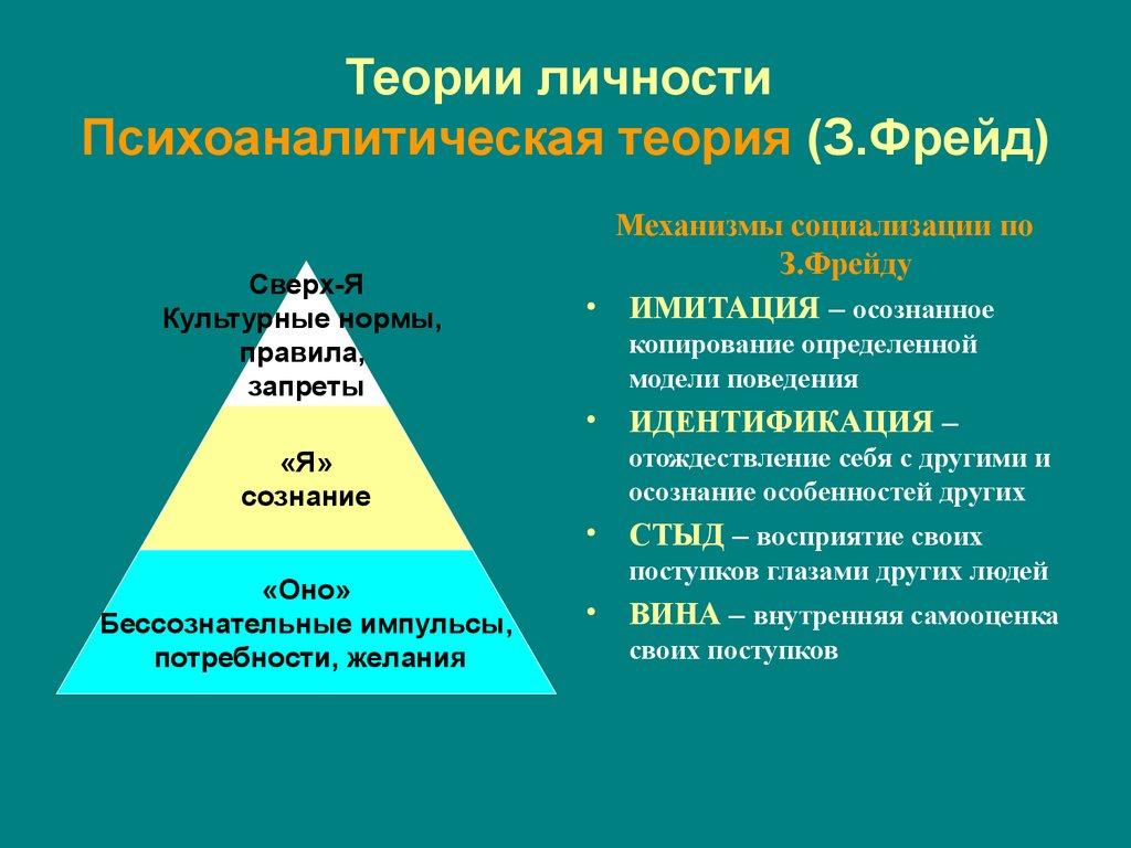 Социологический анализ личности - online presentation Десоциализация