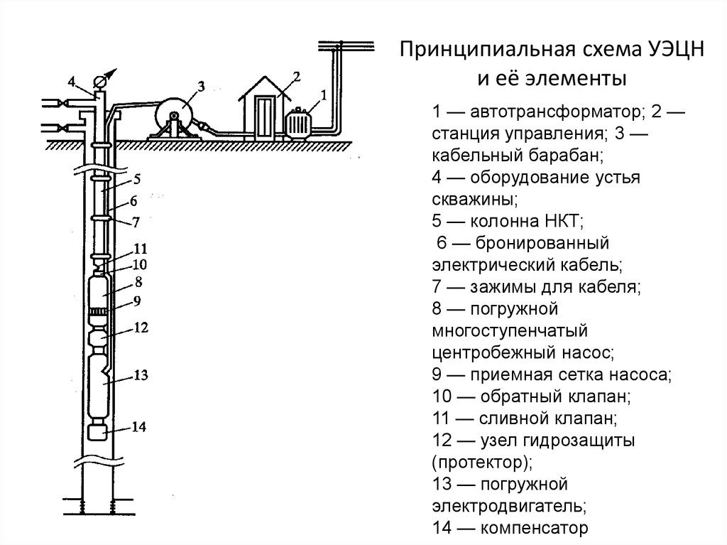 Схема дорогой и ее элементы