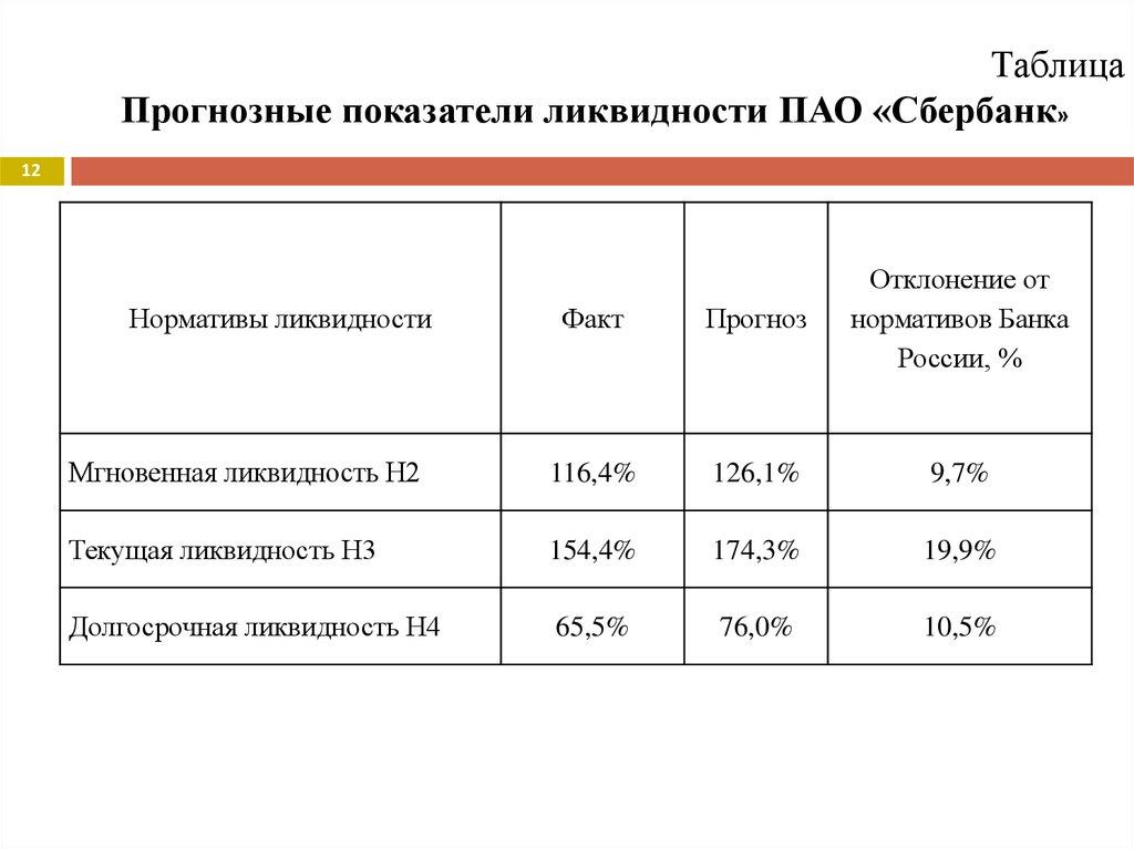 Дипломная работа Совершенствование управления ликвидностью  Прогнозные показатели ликвидности ПАО Сбербанк 12 Факт Прогноз Отклонение от нормативов Банка России % Мгновенная ликвидность Н2