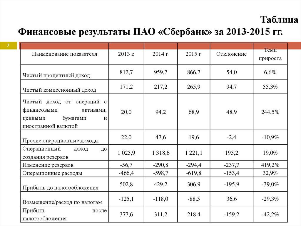 Дипломная работа Совершенствование управления ликвидностью  Финансовые результаты ПАО Сбербанк за 2013 2015 гг 7 2013 г 2014 г 2015 г Отклонение Темп прироста Чистый процентный доход